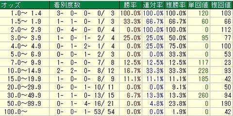 チューリップ賞予想【2012年】 オッズデータ