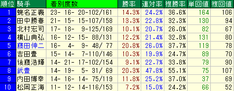 東京スポーツ杯2歳S(東京スポーツ杯2歳ステークス) データ分析