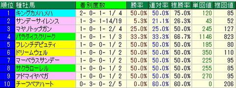 日経新春杯予想【2013年】の過去の結果より