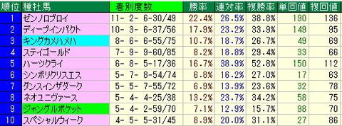 オークス予想/優駿牝馬予想【2013年】-東京競馬場芝2400mデータ