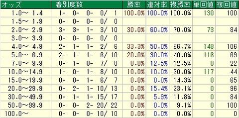 京成杯予想【2012年】 直前オッズデータ