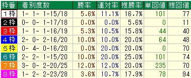 京王杯予想SC【2012年】予想-枠順データ・展開データ・脚質データ
