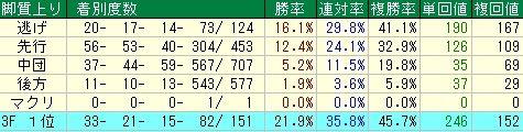 シルクロードS予想(シルクロードステークス予想)【2012年】 脚質データ
