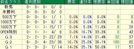 阪神大賞典予想【2012年】 前走レースデータ