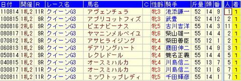 クイーンS予想【2012年】【1】過去10年の勝ち馬からの思い出…!!