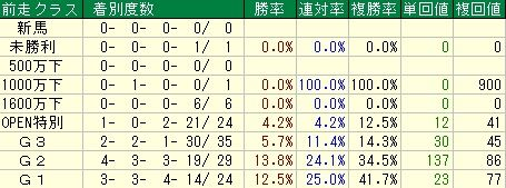 産経大阪杯【2012年】-前走クラスデータ