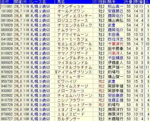 札幌2歳Sの勝ち馬の思い出…!!