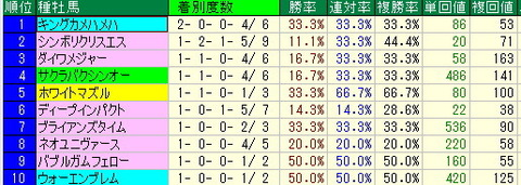 新潟競馬場の狙い目【2012年7月21日更新】