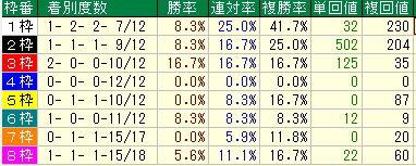 ヴィクトリアマイル予想【2012年】枠順データ・種牡馬データ・脚質データ