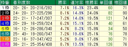 中日新聞杯予想 枠順データ