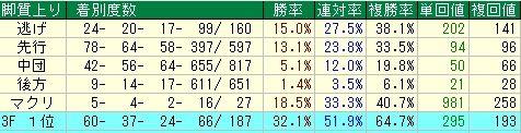 京成杯予想【2012年】 脚質データ