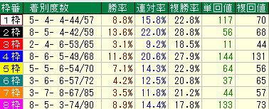 【2012年】宝塚記念予想【3】-枠順
