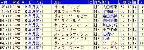 皐月賞予想【2013年】-過去10年のデータより