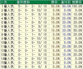 ジャパンカップダート予想(JCD予想) 人気データ