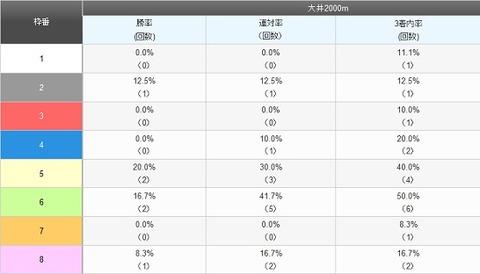 東京大賞典予想【2011年】 枠順データ