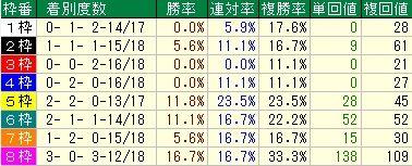 フェブラリーS予想(フェブラリーステークス予想)【2012年】 枠順データ