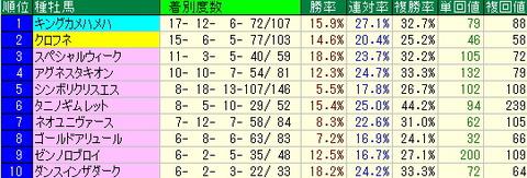 JCD予想(ジャパンカップダート予想)【2012年】-阪神ダート1800mデータ