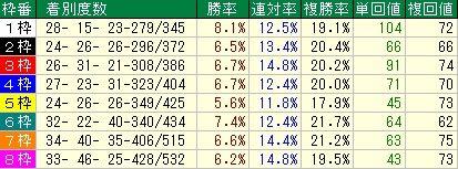 阪神JF予想(阪神ジュベナイルフィリーズ予想) 枠順データ