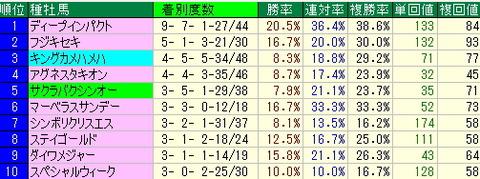 小倉競馬場データ【2012年8月11日・12日】