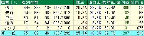京都牝馬S予想(京都牝馬ステークス予想)【2012年】 脚質データ