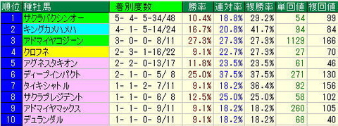 CBC賞予想【2013年】中京競馬場芝1200mデータより