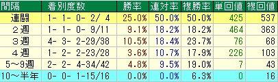 ニュージーランドT予想【2012年】レース間隔データ