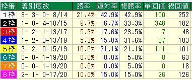 有馬記念予想【2011年】 枠順データ