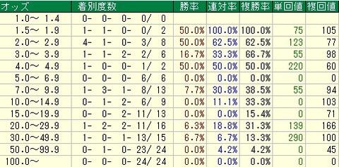 シンザン記念予想【2012年】 オッズデータ