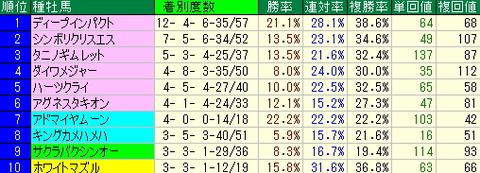 今週の新潟で買いたい馬…【2012年9月1日・2日】
