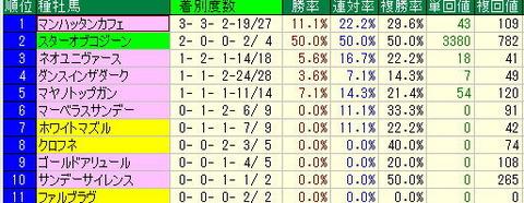 函館記念予想【2012年】-函館芝2000mデータ