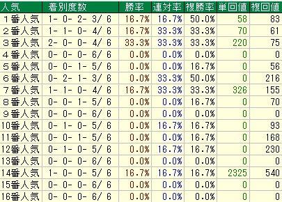 オーシャンS予想(オーシャンステークス予想)【2012年】 人気データ