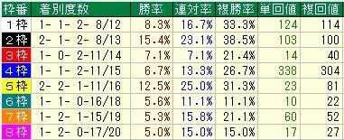 ステイヤーズS予想(ステイヤーズステークス予想) 枠順データ