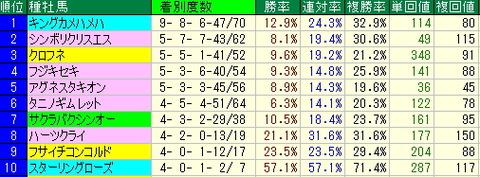 関屋記念【2012年】-新潟競馬場芝1600mデータ