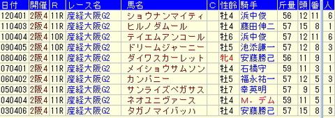 大阪杯予想【2013年】過去10年のデータより
