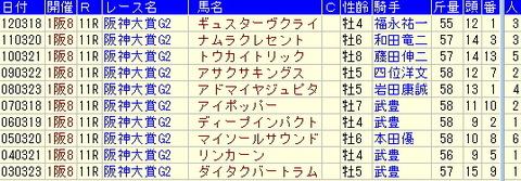 阪神大賞典予想【2013年】過去10年のデータより