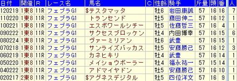 フェブラリーステークス予想【2013年】-過去10年の結果より