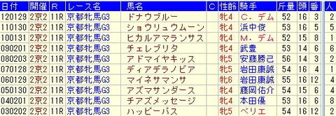 京都牝馬S【2013年】-過去のデータより