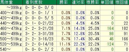 ダービー卿CT予想(ダービー卿チャレンジトロフィー予想)【2012年】-馬体重データ