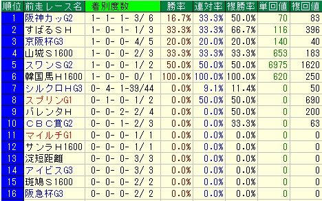 オーシャンS予想(オーシャンステークス予想)【2012年】 前走レースデータ