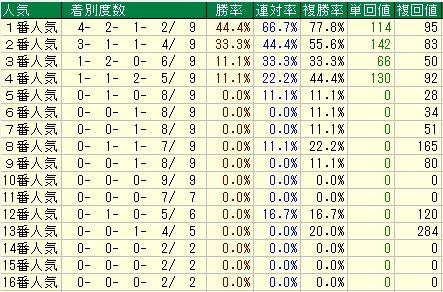 京成杯予想【2012年】 人気データ