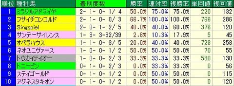 中山記念予想【2012年】 種牡馬データ