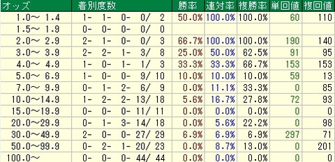 桜花賞予想【2012年】 オッズデータ