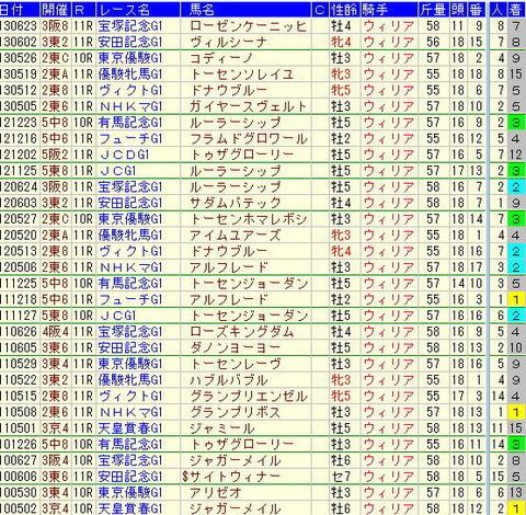 【2013年】ジャパンカップ予想-ウィリアムズのデータ