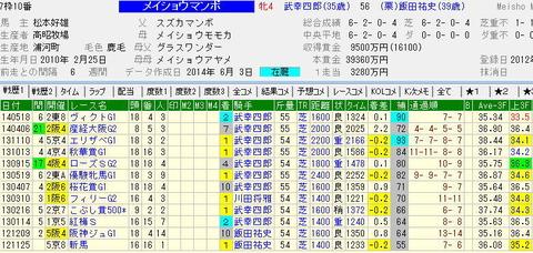 宝塚記念予想【2014年】|メイショウマンボが最大の穴馬