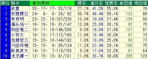 小倉大賞典予想【2012年】 枠順データ