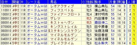 京成杯AH予想【2013年】-いろいろな過去10年ターゲットデータ