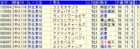 弥生賞予想【2013年】過去10年のデータより