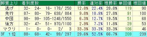 東京新聞杯予想【2012年】 脚質データ
