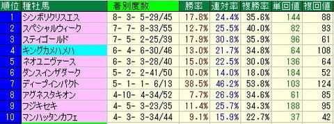クイーンS予想【2012年】-札幌芝1800mのデータより