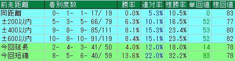 京都記念予想【2012年】 前走距離データ